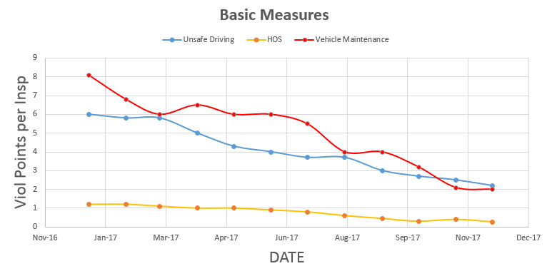 Improve Your Safety Scores